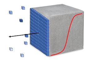 P3: Degradation of Cement