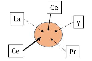 P15: High-Entropy Oxides